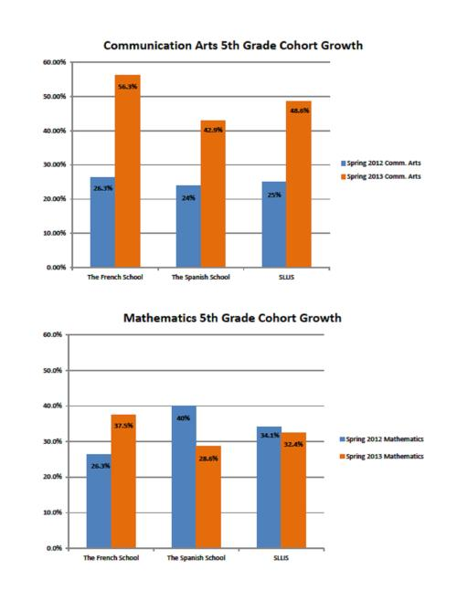 SLLIS 5th Grade Cohort Growth